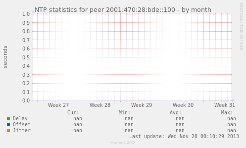 NTP statistics for peer 2001:470:28:bde::100