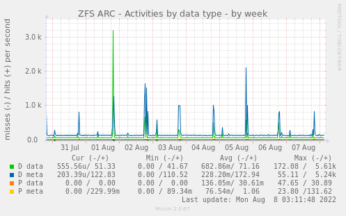 ZFS ARC - Activities by data type