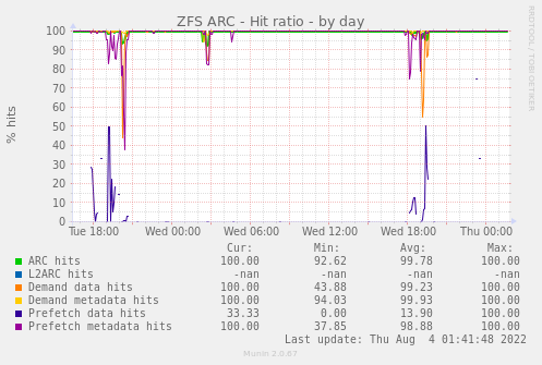 ZFS ARC - Hit ratio