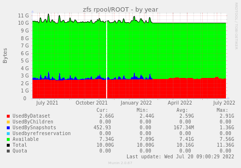 zfs rpool/ROOT