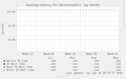 Average latency for /dev/nvme0n1