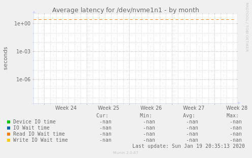 Average latency for /dev/nvme1n1