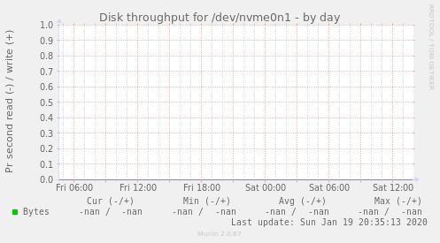 Disk throughput for /dev/nvme0n1