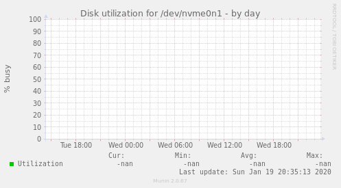 Disk utilization for /dev/nvme0n1