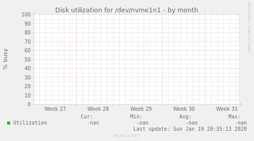 Disk utilization for /dev/nvme1n1