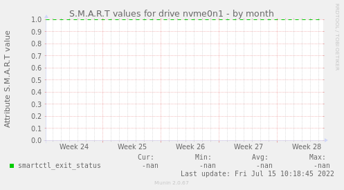 S.M.A.R.T values for drive nvme0n1
