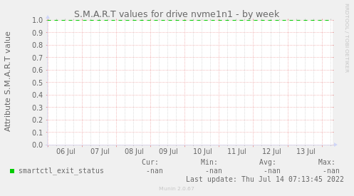 S.M.A.R.T values for drive nvme1n1