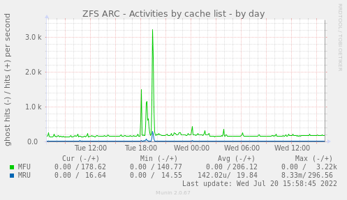 ZFS ARC - Activities by cache list