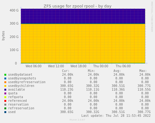 ZFS usage for zpool rpool