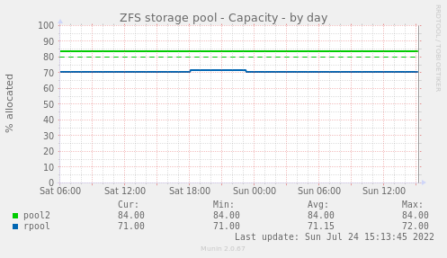 ZFS storage pool - Capacity